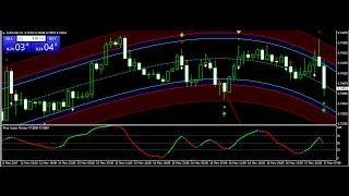 the top 3 technical indicators for profitable trading 17 may 2017 review