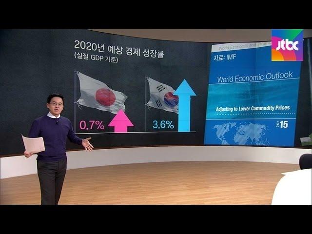 [팩트체크] 한국 경제, 5년 뒤 일본 추월 정말일까?
