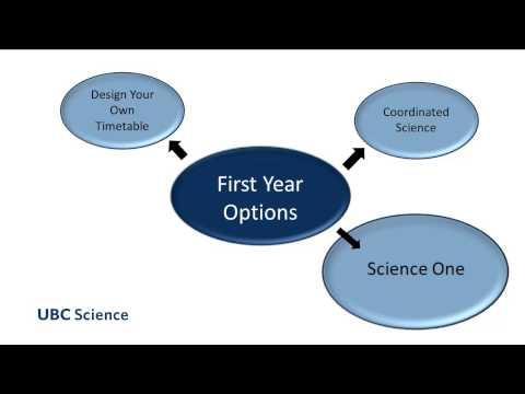 Options for Your First Year | UBC Faculty of Science