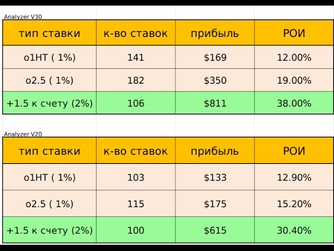 Ставки на тоталы analyzer