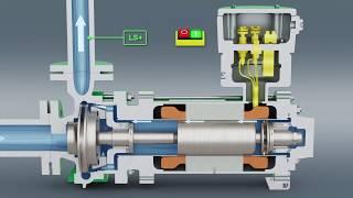 HERMETIC – Spaltrohrmotorpumpe – DE