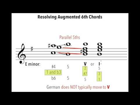 Augmented 6th Chords - Resolving - YouTube