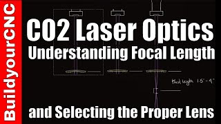 How to Select the Proper Lens for Your CO2 Laser and Understanding Laser Optics