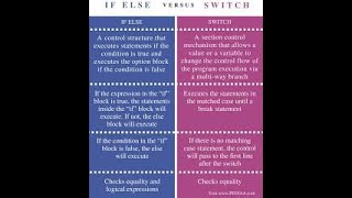 Difference between of if-else and switch statement |switch is simple structure as compare to if-else