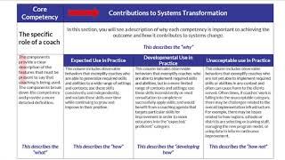 Tutorial on Coaching Competency Practice Profile