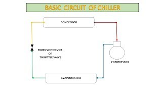 WORKING PRINCIPLE OF CHILLER - Animation
