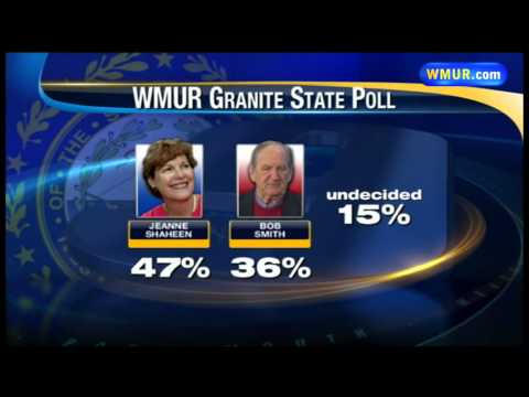 Shaheen leads possible GOP challengers