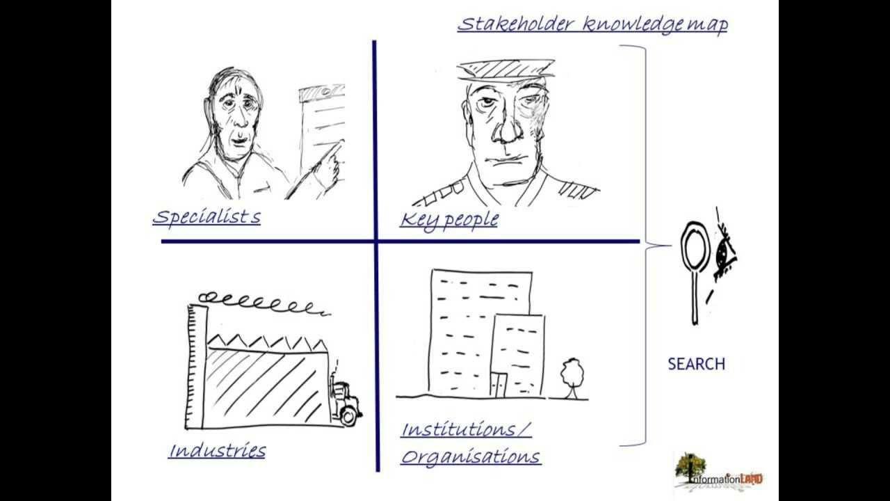 3 stakeholder analysis youtube