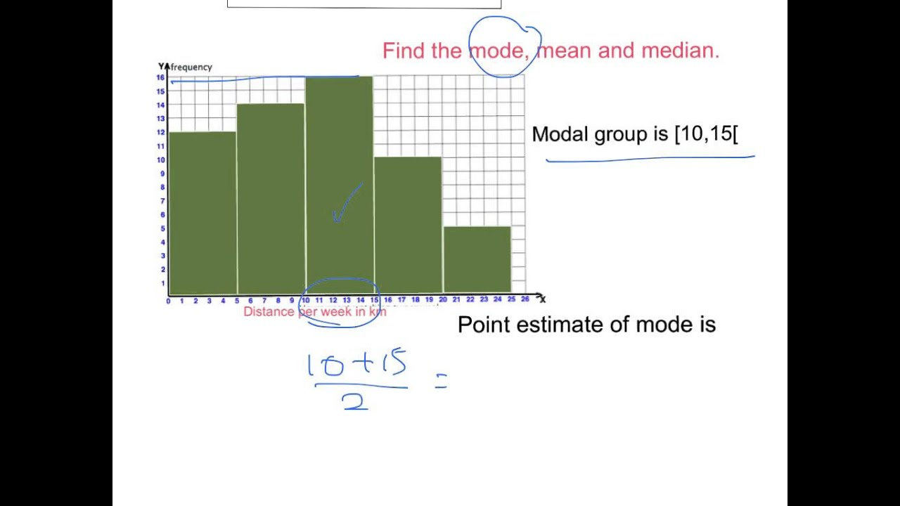 Mean and histogram youtube mean and histogram ccuart Gallery