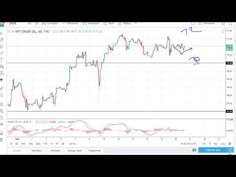 Oil Technical Analysis for May 17, 2018 by FXEmpire.com