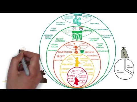 Lean and Agile Adoption with the Laloux Culture Model, copyright Agile for all