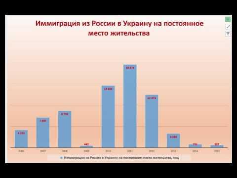 Иммиграция в Украину из других стран. ИНФОГРАФИКА