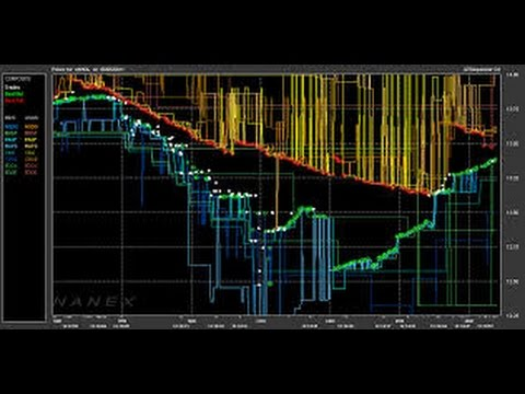 High Frequency Trading or how to lose money, really fast