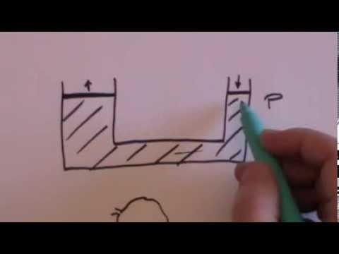 Hydraulics: GCSE revision