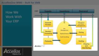 How does AccellosOne WMS work with your ERP?