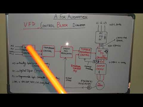 🔴VFD/AC DRIVE CONTROL BLOCK DIAGRAM EXPLANATION AND THEIR WORKING on
