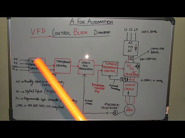 🔴vfd/ac drive control block diagram explanation and their working basics  (हिंदी में)🔵 - youtube  youtube
