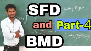 How to draw shear force and bending moment diagram by Nooruddin Khan | UDL | Study Channel