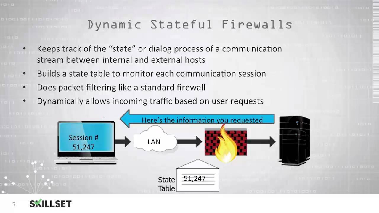 firewalls and perimeter security cissp by skillset com firewalls and perimeter security cissp by skillset com
