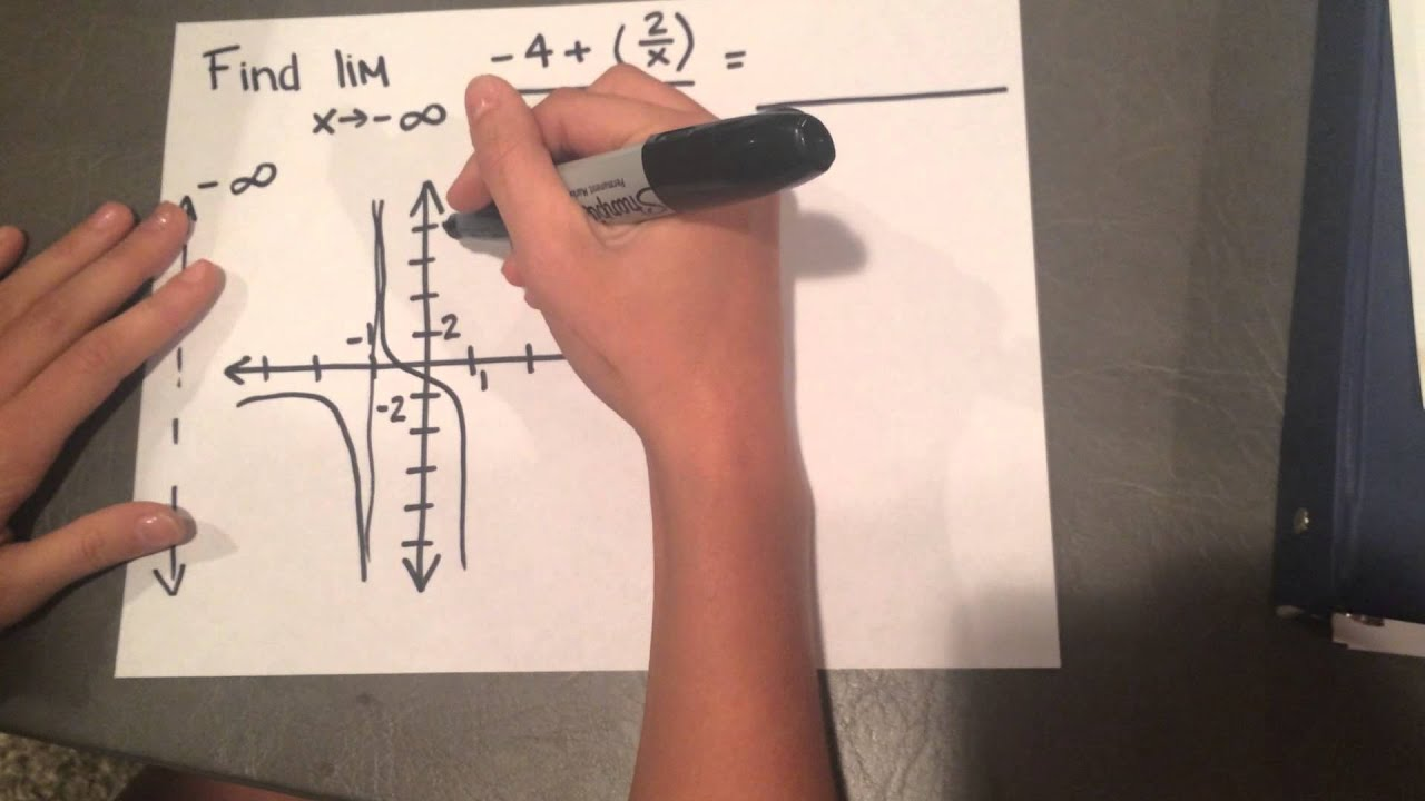 Ap Calc Mastery Finding The Limit As X Approaches