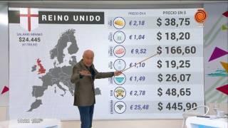 Comparación de precios entre Argentina y el mundo