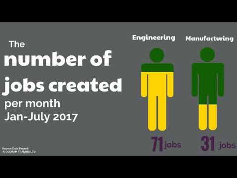 Kenya's Manufacturing Sector is Creating Employment