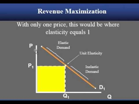 Airline Pricing Part 3 Elasticity Youtube