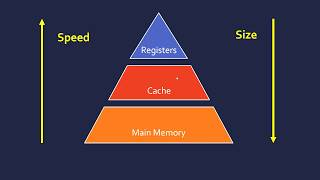 Main Memory (RAM, ROM and Cache)