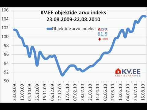 Download 2010-08-23 KV.EE Indeksi kommentaar: Narva korterite pakkumishinnast aastaga veerand kadunud