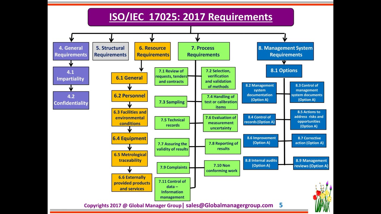 highlight of iso iec 17025 2017 paper presentation by devang jhaveri