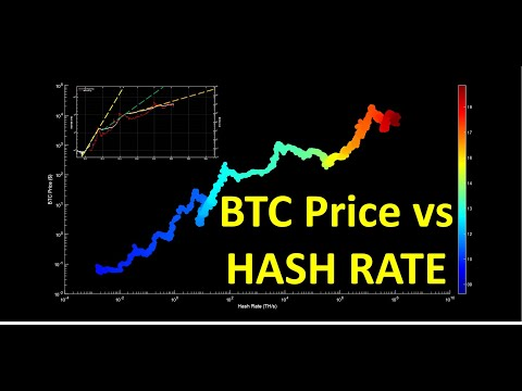 Bitcoin: Hash Rate And Price Analysis