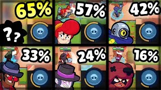 Who Charges Their Super Fastest?! | Brawl Stars Olympics! | Brawler Super Charge Comparison