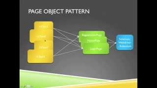 [5-min software testing tips-4] selenium example for page object pattern