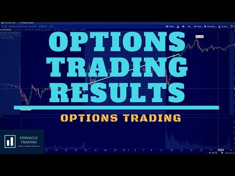 $350 Profits In 2 Days | Trading Options