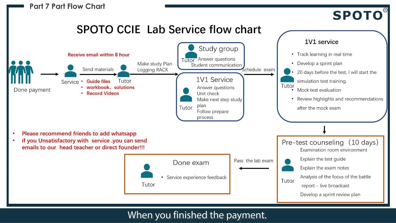 Introduction to the CCIE Data Center V 4.1 Lab Exam-SPOTO