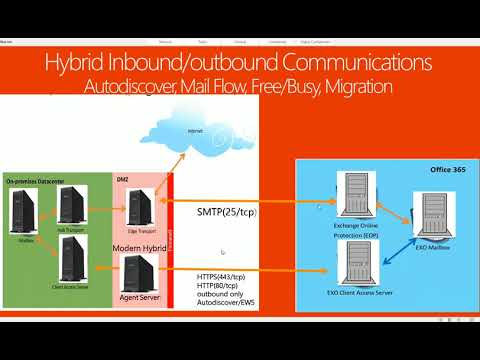 Overview Of Exchange Hybrid Inbound And Outbound Communications