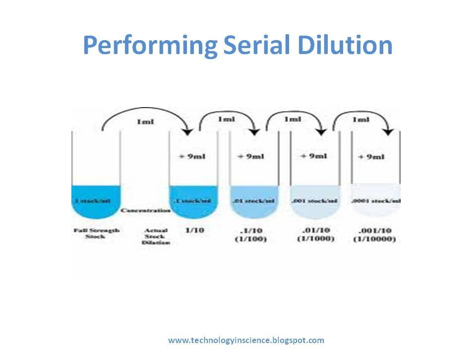 Serial Dilution Methods Calaculations Youtube