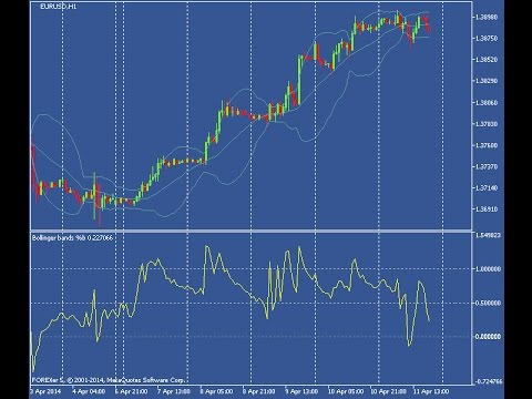 Bollinger Bands B Indicator For Metatrader 5 Youtube