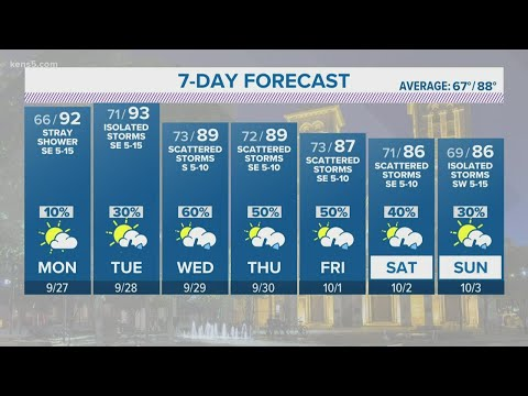 Dry, warm Sunday before potentially wet week arrives | KENS 5 Forecast