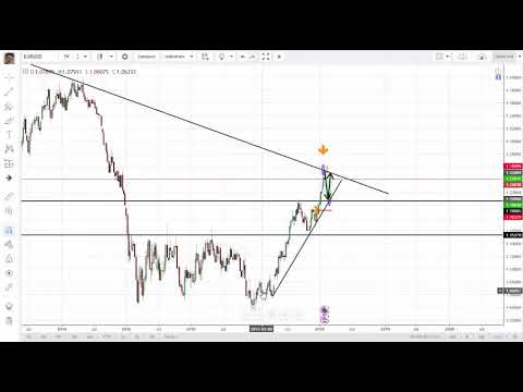 How to use Currency Indexes in Forex Trading