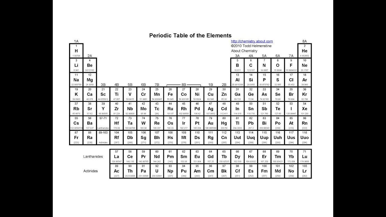 Periodic Table First Element On Periodic Table Periodic Table Of