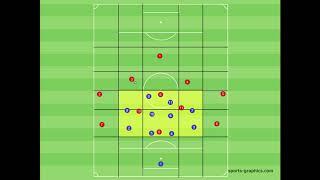 Kompakt stehen - Zoneneinteilung - verschieben - Fussballtraining - Taktik