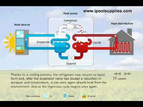 How Heat Pumps Work Youtube