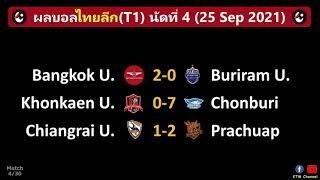 ผลบอลไทยลีก นัด4 : ชลบุรีอย่างโหด บียูไล่อัดบุรีรัมย์ ประจวบบุกเฉือนเชียงราย (25/9/21)