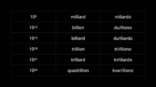 Esperanto 201: Big Numbers (Go Around The World)