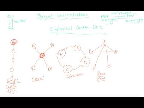 Formal And Informal Communication | Class 12 Business Directing