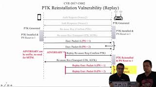 Vulnerabilities in Fast Transition (FT) Handover | Part 3 | WPA2 Key Installation KRACK Attacks
