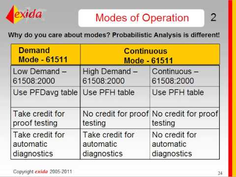 IEC 61508 - 2010 What's New and How Does it Affect Me