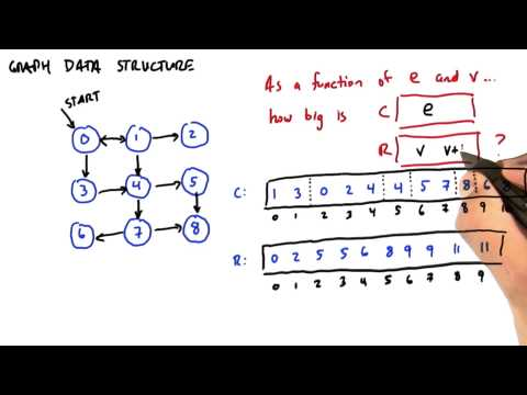 How to Represent Graph Data Structure - Intro to Parallel Programming