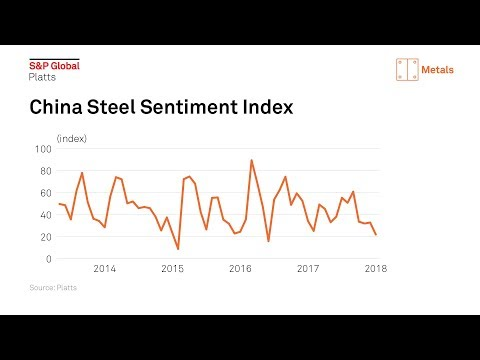 2018 outlook: Will China's steel market be softer this year?